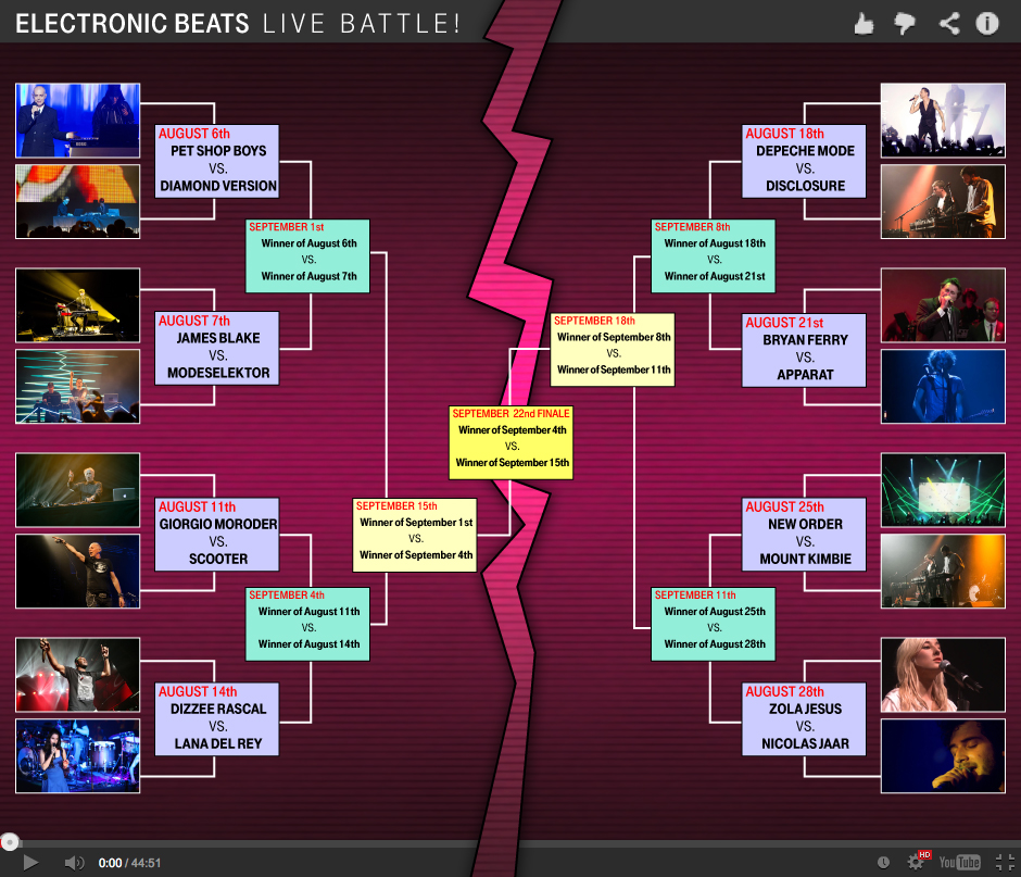 Live_Battle_Chart_Electronic_Beats